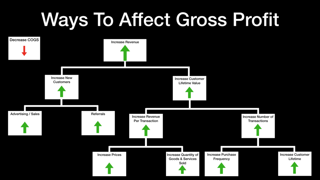 Ways to affect gross profit in a law firm